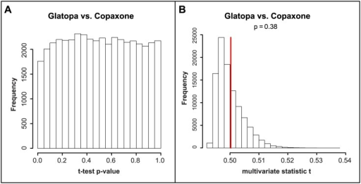 Statistical comparisons between Copaxone and Glatopa based on all probes.A: distribution of t-test P-values across all array spots. The proportion of small P-values (P < 0.05) is small and the largest obtained q-value is greater than 0.99. B: multivariate statistic t (MVT) results. The observed value of MVT for Copaxone vs Glatopa is not significantly large as compared to values expected when randomly mixing samples between these two groups (P = 0.38).