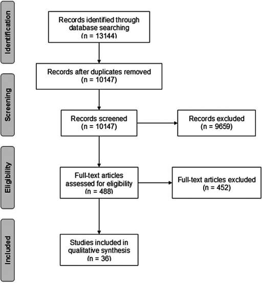 PRISMA flow diagram of the search process used in this systematic review