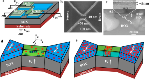 Ultrathin silicon-on-insulator field-effect transistors.(a) Schematic structure of an SOI-FET and its measurement setup. (b) A SEM image of a typical channel with dimensions below 100 nm. (c) TEM image of the channel taken across the channel width. (d) Schematic illustration of a possible arrangement of P-donors in a randomly, lower-concentration-doped channel. Under vertical electric field, potential wells can be formed at the interface. Neighboring potential wells may merge forming an interfacial double-donor molecule. (e) Schematic illustration of a possible distribution of P-donors in a selectively-doped higher-concentration channel. Clusters of several P-donors are located in the central region of the channel, strongly interacting to form multiple-donor QDs.