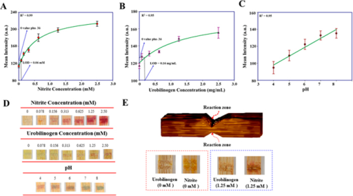 lignocellulose based analytical devices for urinalysis open i diagram of myoglobin lignocellulose based analytical devices for urinalysis all images of colorimetric results were obtained with