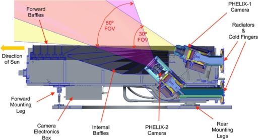 PHELIX is a concept for a scientific or prototype operational heliospheric imaging instrument to be flown at L5.