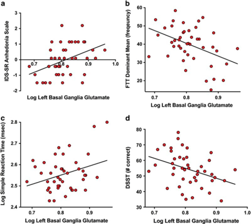 Correlations between the left basal ganglia glutamate and anhedonia and psychomotor speed in depressed patients. (a) Logged values of absolute glutamate concentrations in the left basal ganglia were correlated with the IDS-SR–Anhedonia subscale (β=0.42, t=3.03, P=0.004). (b) Log absolute basal ganglia glutamate concentrations were correlated with finger-tapping frequency on the FTT (β=−0.40, t=−2.96, P=0.005). (c) Log absolute basal ganglia glutamate concentrations were correlated with log simple reaction time assessed using the CANTAB (β=0.35, t=2.44, P=0.019). (d) Log absolute basal ganglia glutamate concentrations were correlated with performance on the DSST (β=−0.36, t=−2.57, P=0.01). Statistical values controlling for covariates including age, sex, race, body mass index, smoking status, Hamilton Scale of Depression scores and plasma CRP are indicated in parentheses. CANTAB, Cambridge automated neuropsychological test battery; DSST, digit symbol substitution test; FTT, finger-tapping test; IDS-SR, inventory for depressive symptoms-self rated.