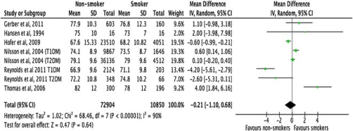 Forest plots. Diastolic blood pressure (smokers vs. non-smokers)