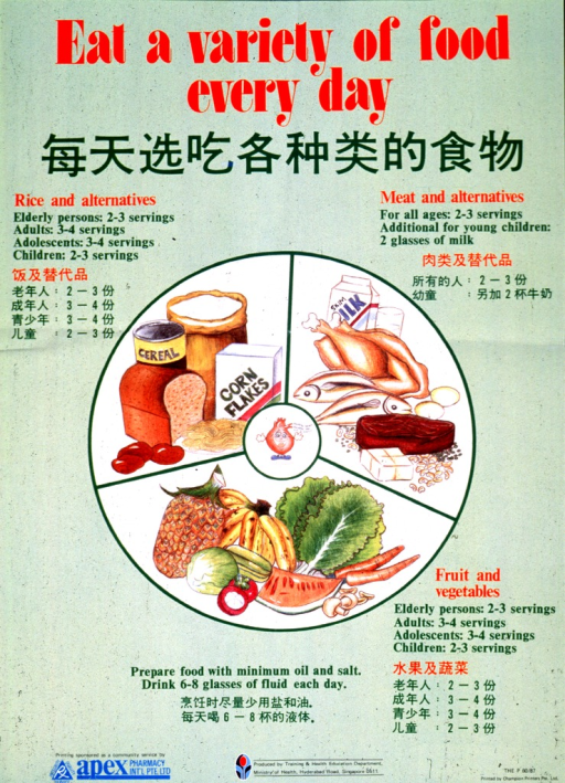 <p>Light green poster with red and green lettering.  Title at top of poster in both English and Chinese.  Visual image is a large circle, divided into three sections.  Each section is illustrated with a food group and the caption for each section spells out the number of servings needed by different age groups.  A small circle featuring a cartoon-character heart lies at the center of the large circle.  Publisher and sponsor logos and information at bottom of poster.</p>