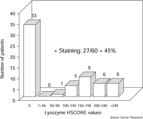 Distribution of HSCORE values obtained by immunohistochemical staining of lysozyme in 60 male breast carcinomas.