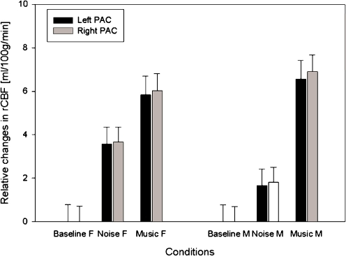 Regional cerebral blood flow relative to the baseline of each group, based on all voxels in the left and right PAC (with a global mean flow of 50 ml/100 g/min). Error bars indicate the 90% confidence interval of the mean across subjects per condition; the confidence interval of the baseline is also given