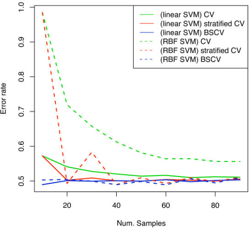 Error rate estimates for randomised van 't Veer dataset.