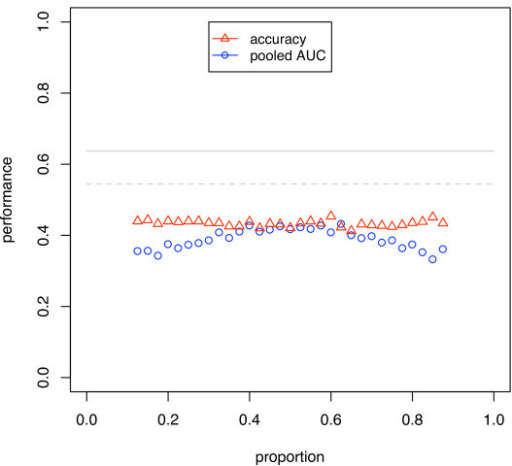 Simulation results using weighted SVM. The dataset was balanced through weighting by the inverse of the overall class proportions. Uses CV and SVM on a dataset of size 30 and discriminability d' = 0.5. The blue circles and red triangles show the AUC calculated using the pooling strategy and the classification accuracy.