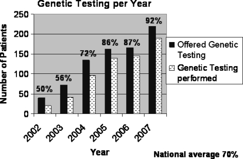 Percent of individuals undergoing gene testing following genetic counseling from 2002–2007. The national average is 70%.