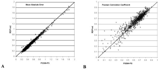 The comparison between RDPred and the predictions based on PSSM and PS features (simulation of YW method). Each point denotes prediction for one sequence in YW923 dataset. Panel (A) compares MAE values, while panel (B) compares PCC values; x-axis shows results for method based on based on PSSM and PS features; y-axis shows results for RDPred method.