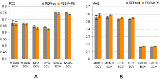 The comparison (A) PCC and (B) MAE values at the fold level using three-fold cross validations (3 CV) and ten-fold cross validations (10 CV) for the three depth indices, i.e., MSMS, DPX and SADIC, on the YW923 dataset. The x-axis shows the depth index and test types, e.g., MSMS 10 CV corresponds to the results for the MSMS based depth derived by ten-fold cross validation. The results are averaged over the folds and the corresponding standard deviations are shown using error bars. The scale of the y-axis, which shows the average quality index values, varies between the two panels.