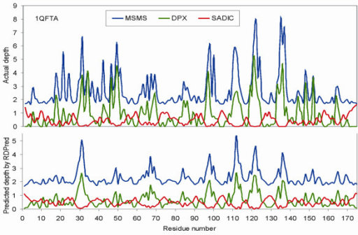 The comparison of the observed depth values (the top plot) and the predicted depth values (the bottom plot) for 1QFTA protein chain. Blue, green, and red plots correspond to actual and predicted MSMS, DPX, and SADIC depth values.