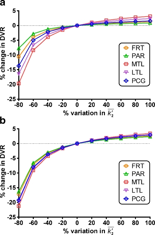 Effect of variation in  in white matter on the accuracy of DVRs derived by Logan graphical analysis in control subjects (a) and AD patients (b). Variations in DVR in the frontal region (FRT), parietal region (PAR), medial temporal region (MTL), lateral temporal region (LTL), and posterior cingulate (PCG) were determined using an assumed  value of 0.023 min−1