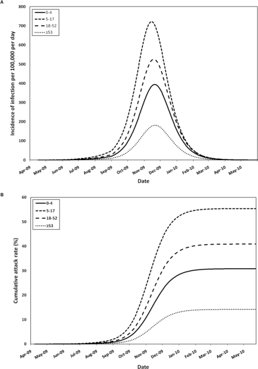 Model-predicted pH1N1 infection dynamics in the absence of vaccination.(A) Simulated age-stratified daily pH1N1 infection incidence per 100,000 population and (B) age-specific attack rates between April 2009 and June 2010, in the absence of vaccination or other interventions. Both symptomatic and asymptomatic cases are shown. The curves are based on an assumption of fifty percent pre-existing immunity in the ≥53 age group and a decrease in Re from 1.3 to 1.15 between July and September.