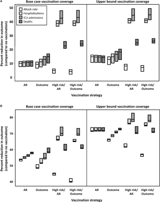 Impact of vaccination strategy on model outcomes.Percent reduction in attack rate, hospitalizations, ICU admissions, and total deaths, relative to no vaccination, under different vaccination strategies. The effectiveness of different strategies was evaluated assuming an epidemic peak in (A) November, 2009 or (B) January, 2010, with vaccination campaigns initiated on November 15, 2009. Results for October, 2009 and December, 2009 were similar to November, 2009 and January, 2010, respectively, and are not shown. The impact of vaccination coverage is also shown, with base case rates representing the lower bound of vaccine uptake in the Canadian population, compared to likely upper limits of vaccine uptake. The midpoint of the boxes represents the median percent reduction in the outcome of interest, with the upper and lower bounds representing the maximum and minimum reductions, respectively, under varying assumptions of pre-existing immunity in individuals aged ≥53 (i.e., 30%, 50%, or 70%). Details of the different vaccination strategies (AR, Outcome, High risk/AR, High risk/Outcome) are outlined in the Methods.