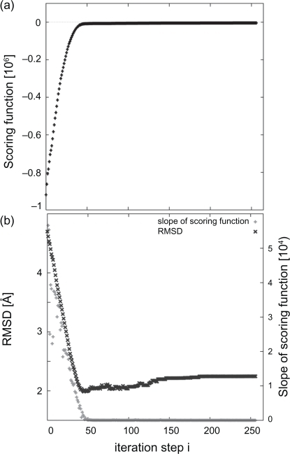 (a) Progress of fitting process measured by fitness scoring function for the LAO binding protein. (b) Progress of RMSD and relative change in the scoring function over the fitting process. The progress of the RMSD is shown in black and the relative change of scoring functions in gray. The relative change reaches zero when the RMSD is close to the minimum.
