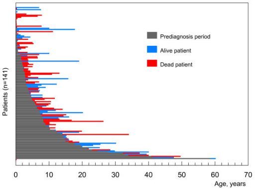 Age at diagnosis vs life span. Study in a cohort of 141 patients originating from French hospitals. Each horizontal bar depicts one patient. The change of color shows at which age the diagnosis was established. Median: 3.1 years; 0-9 months: 30%; < 2 years: 36%; < 5 years: 60%; > 16 years: 12%