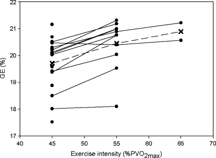 The increase in gross efficiency (GE) with exercise intensity (%PVO2max). Each data point represents the mean GE of 3 days for each individual. Data points were only displayed when RER did not exceed 1.0. Cross mark the overall mean GE. The highest intensity with valid data was selected for each subject