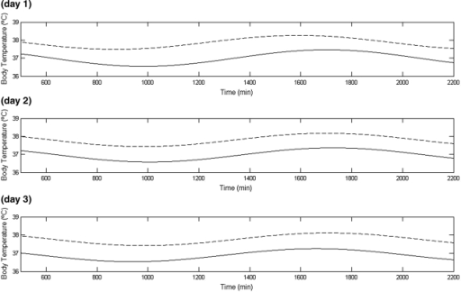 The circadian rhythm in resting body temperature of day 1, day 2, and day 3. The solid and broken line are the circadian rhythms in, respectively, pre- and post-exercise body temperature