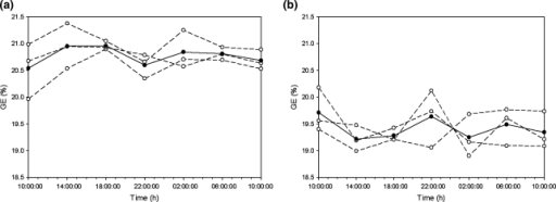 The variation in gross efficiency (GE) over the day of cyclists (a) and non-cyclists (b). The broken lines are the variation in GE within day 1, 2, and 3. The solid line is the average of all 3 days