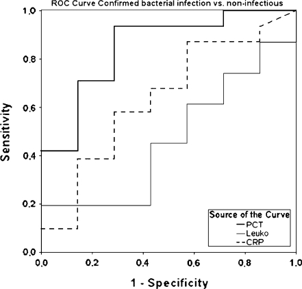 ROC curve showing the diagnostic value of CRP, leukocytes and PCT for the differentiation between confirmed bacterial infection and non-infectious fever. AUC PCT 0.84 (sensitivity 90%/specificity 71% at cut-off 0.21 ng/mL); CRP 0.65 (89%/43% at 0.85 mg %); leukocytes 0.48 (18%/100% at 28.0 giga/L), respectively