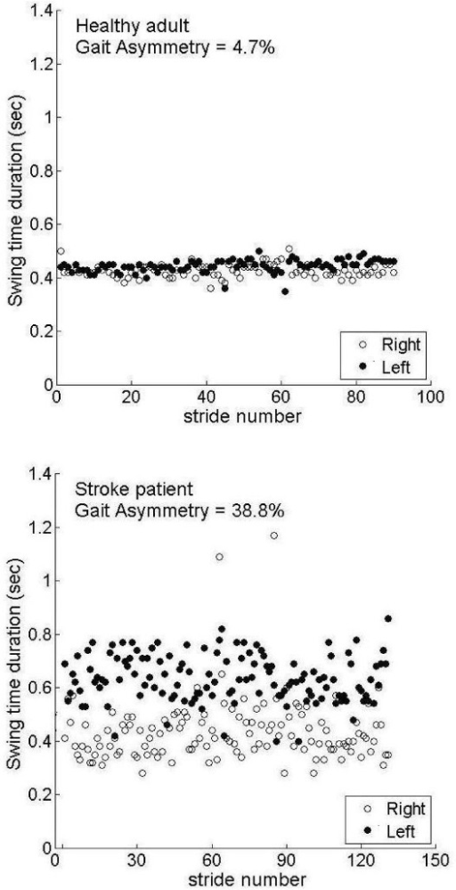 a + b: Left and right swing time values for all the strides of the two minute walk are shown for a healthy adult (figure 1a) and a patient (figure 1 b). Mean values of the right leg swing times were 0.47 seconds and 0.43 seconds for the control and stroke patient, respectively. The corresponding values for the left leg (paretic leg of the stroke patient) were 0.45 seconds and 0.64 seconds, respectively Healthy adult: mean number of steps/minute: 103; mean gait speed: 1.28 m/s. Stroke patient: mean number of steps/minute: 78.5; mean gait speed: 0.65 m/s. Both healthy adult and stroke patient had a number of steps/minute and gait speed in the bottom range of their groups (Table 2).