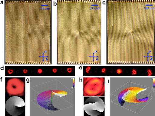 Diffraction gratings with various dislocations and their use for generation of phase singularities.(a) POM image of a finger grating with an elementary dislocation. (b) (c) POM images of gratings with edge dislocations of larger Burgers vector. (d) Far field diffraction pattern from the grating shown in (a). (e) Far field diffraction pattern from grating shown in (c). (f) Enlarged image of the first-order diffracted beam shown in (d) (top) and its phase profile (bottom) with the phase varying from -π (black) to π (white). (g) 3D plot of the phase profile of the beam shown in (d). (h) Enlarged image of the first-order diffracted beam shown in (e) (top) and its phase surface (bottom). (i) 3D plot of the phase profile of the beam shown in (e). The vertical green lines mark the phase singularities.