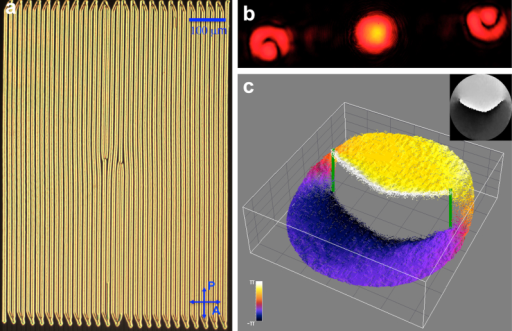 Generation of phase singularities with interlinked screw-edge dislocations.(a) The POM image of a grating with two slightly separated elementary dislocations of opposite signs of Burgers vector. (b) Corresponding diffraction pattern with only 0th and 1st diffraction orders shown. (c) 3D representation of the phase profile corresponding to the first-order diffraction beam. The inset shows the corresponding 2D representation of the same phase singularity. The vertical green lines mark the screw dislocations.