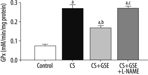 Measurements of gluthatione peroxidase (GPx) activity in lung homogenates from all experimental groups. Control group: animals exposed to ambient air; CS group: animals exposed to 6 commercial filtered cigarettes per day for 5 consecutive days; CS+GSE group: animals exposed to 6 commercial filtered cigarettes per day for 5 consecutive days and treated with grape skin extract (150 mg/kg/day); CS+GSE+L-NAME group: animals exposed to 6 commercial filtered cigarettes per day for 5 consecutive days and treated with grape skin extract (200 mg/kg/day) plus NG-nitro-L-arginine methyl ester (50 mg/kg/day). Data are mean values (n 4–6) with their standard errors represented by vertical bars. One-way ANOVA was performed followed by the Tukey post-test was used for statistical analysis. (a) Mean value was significantly different from that of the Control group. (b) Mean value was significantly different from that of the CS group. (c) Mean value was significantly different from that CS+GSE group.