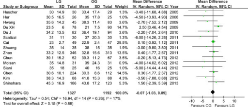 Meta-analysis of the pooled data: number of retrieved lymph nodes.