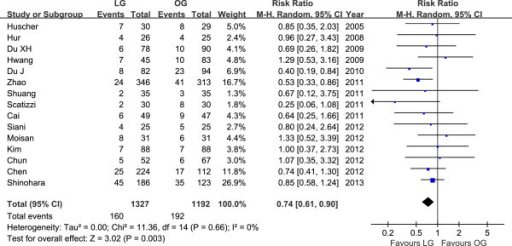 Meta-analysis of the pooled data: overall postoperative complications.