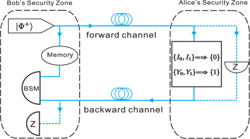 Coding system of modified PP protocol.There are two modes: message mode(solid line) and control mode(dash line) in the operations of Alice and Bob. In message mode, if Alice wants to encode bit 0, she will randomly perform I0 or I1. If Alice wants to encode bit 1, she will randomly perform Y0 or Y1. The operations are defined as I0{/v〉, /0〉, /1〉} = {/v〉, /0〉, /1〉}, I1{/v〉, /0〉, /1〉} = {/v〉, −/0〉, −/1〉}, Y0{/v〉, /0〉, /1〉} = {/v〉, /0〉, −/1〉}, Y1{/v〉, /0〉, /1〉} = {/v〉, −/0〉, /1〉}. BSM is for Bell-states measurement, and Z represents the measurement defined by projectors {/v〉〈v/, /0〉〈0/, /1〉〈1/}.