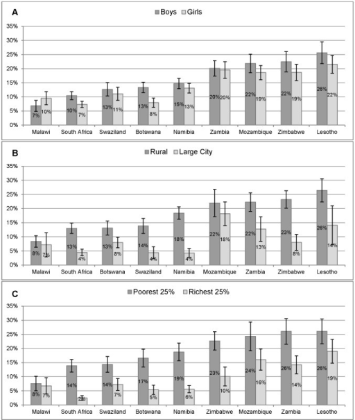 "Response to an HIV-positive status of a close friend.Proportion of grade 6 students that would ""avoid or shun"" a close friend who revealed that they were living with HIV by gender (Figure 1A), geographic location (Figure 1B) and wealth quartile (Figure 1C) including 95% confidence interval)."