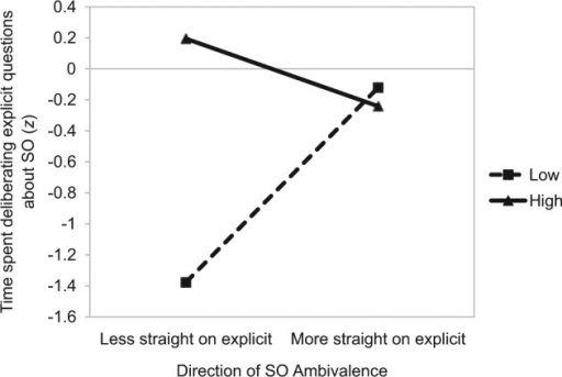 Study 1: The impact of the amount (separate lines) and direction (x axis) of SO ambivalence on time spent deliberating explicit questions on one's sexuality.Note. SO = sexual orientation.