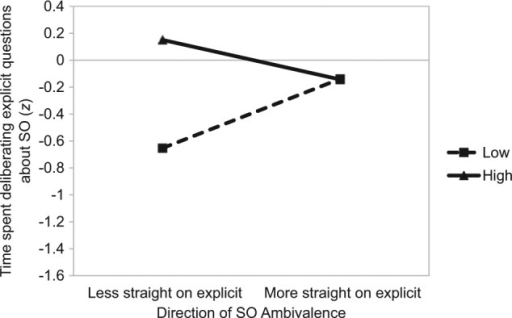 Study 2: The impact of the amount (separate lines) and direction (x axis) of SO ambivalence on time spent deliberating explicit questions on one's sexuality.Note. SO = sexual orientation.