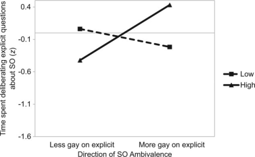 Study 3: The impact of the amount (separate lines) and direction (x axis) of SO ambivalence on time spent deliberating explicit questions on one's sexuality (gay participants).Note. SO = sexual orientation.