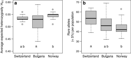 Average expected heterozygosity (HE,C) and the total number of rare alleles in populations of Dactylis glomerata. Boxplots of SSR data of 1861 individuals from 59 Dactylis glomerata populations, showing the median, 25% and 75% quartile (box) of (a) average expected heterozygosity values (HE,C) and (b) the total number of rare alleles (< 5% occurrence) per population for three European regions (Switzerland, Bulgaria and Norway). Boxes indicated with different letters are significantly different (P < 0.05) on the basis of pairwise comparison using Tukey's honestly significant difference test.