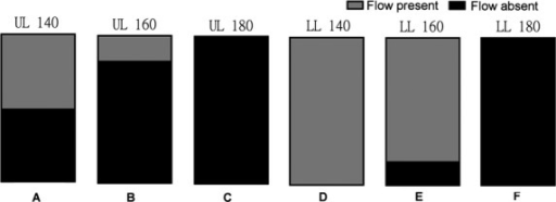 Illustration of the fraction of the total number volunteers (n =6) in whom arterial blood flow was occluded (shown in black) at each cuff inflation pressure per limb. (A) 140 mmHg (UL); (B) 160 mmHg (UL); (C) 180 mmHg (UL); (D) 140 mmHg (LL); (E) 160 mmHg (LL); (F) 180 mmHg (LL); UL, upper limb, LL, lower limb.
