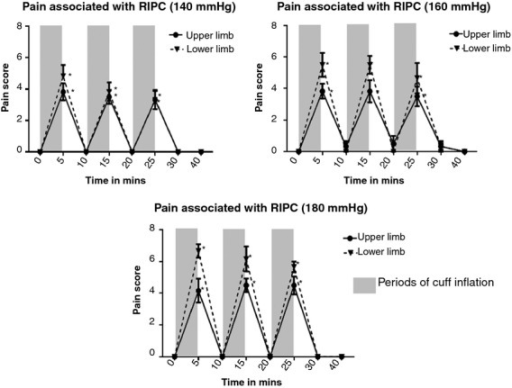 All the cuff inflations in the upper and lower limb at 140, 160 and 180 mmHg were associated with significant pain and discomfort (measured on a standard 0–10 Numeric Rating Pain Scale). At 160 and 180 mmHg cuff inflation pressures, the pain/discomfort associated with RIPC was significantly higher in the lower limb compared with the upper limb in the first two cycles of RIPC.