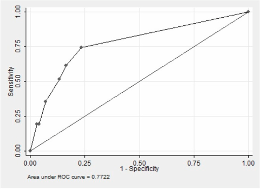 ROC curve of predictive logistic regression model for depression according to the scores of the PHQ – 2.