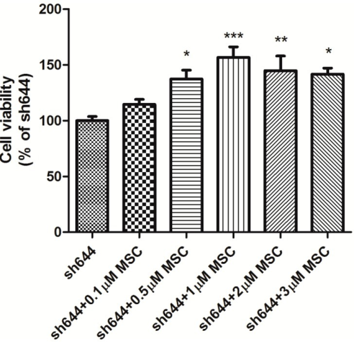 Dose-dependent effect of Se-methylselenocysteine (MSC) on the viability of Clu-knockdown N2a cells. Cells transfected with the plasmid pGPU–Clu–mus–sh644 (sh644) were used as the control. *p < 0.05, **p < 0.01 and ***p < 0.001 vs. the control.