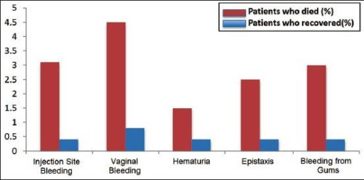 Hematological symptoms, including injection site bleeding, vaginal bleeding, hematuria, epistaxis, and bleeding from the gums were more frequently seen in patients who died. Values shown on the y-axis represent percentages. Source: WHO Ebola Response Team. Ebolavirus disease in West Africa — The first nine months of the epidemic and forward projections. New Engl J Med 2014;371: 1481-1495.