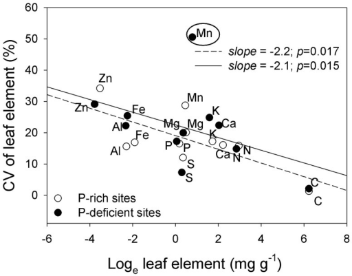 Relationships between element concentrations and their coefficients of variation (CV) in Q. variabilis leaves across the study area in Yunnan Province, southwestern China.The data of Mn circled are excluded from the analysis.