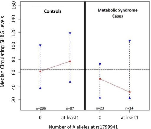 MetS status and the relationship between rs1799941 and SHBG.Fig. 3 assesses whether MetS status affected the relationship betweenrs1799941 and SHBG. The association with increased circulating SHBGlevels in the full dataset was driven by control subjects only (K-Wp-value = 0.031, NP p-value = 0.012).