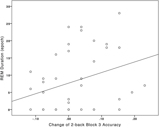 Association between Rapid-eye-movement-sleep duration with the pre/post-condition difference of 2-back Block 3 Accuracy.