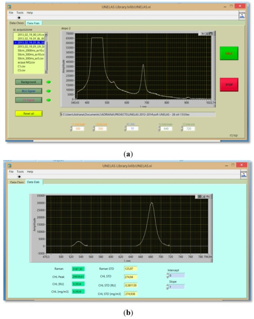 Panel of the data processing software showing: (a) unprocessed spectra; (b) results of the automatic data processing.