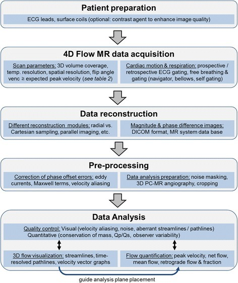 Recommended workflow for clinical application of 4D Flow CMR with the main components of 1) patient preparation, 2) data acquisition in the magnet, 3) data reconstruction, 4) pre-processing of the reconstructed data, and 5) data analysis