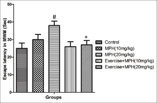 Average of escape latency in control group and groups under treatment with 10 and 20 mg/kg of methylphenidate and the same doses of methylphenidate in combination with forced exercise across all training days using Morris Water Maze (MWM) in rats. Data are shown as means ± SD. *P< 0.05 vs. 20 mg/kg of methylphenidate. #P< 0.05 vs. control groups. MPH: Methylphenidate