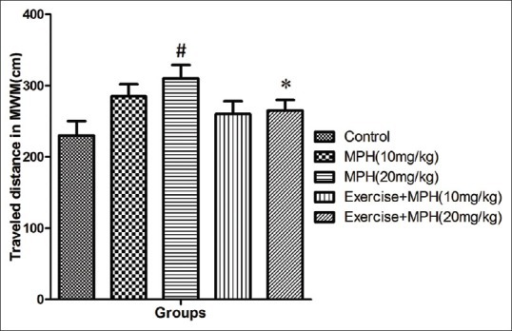 Average of traveled distance in control group and groups under treatment with 10 and 20mg/kg of Methylphenidate and the same doses of Methylphenidate in combination with Forced exercise across all training days using Morris Water Maze (MWM) in rats. Data are shown as means ± SD. *P< 0.05 vs 20 mg/kg of Methylphenidate. #P< 0.05 vs control groups. MPH: Methylphenidate