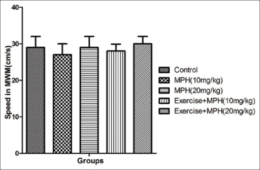 Average of swimming speed in control group and groups under treatment with 10 and 20 mg/kg of methylphenidate and the same doses of Methylphenidate in combination with Forced exercise across all training days using Morris Water Maze (MWM) in rats. Data are shown as means ± SD, MPH: Methylphenidate